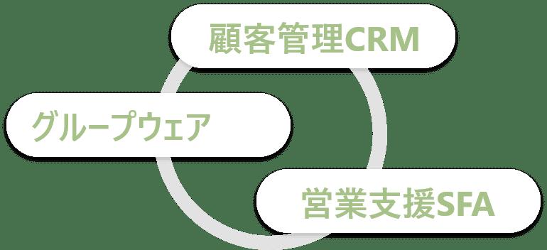 顧客管理CRM グループウェア 営業支援SFA