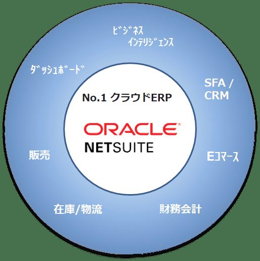 No.1 クラウドERP ORACLE NETSUITE