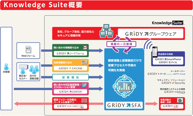 Knowledge Suite概要