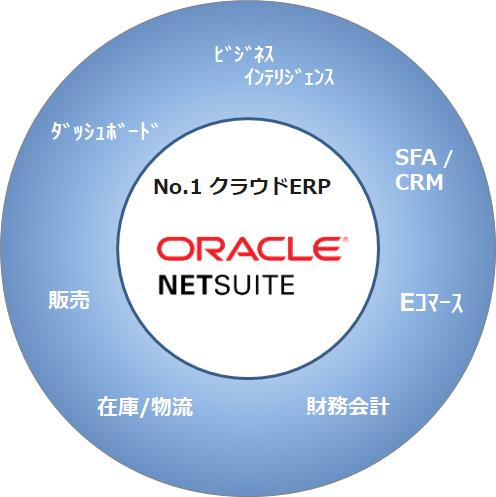No.1クラウドERP NetSuite